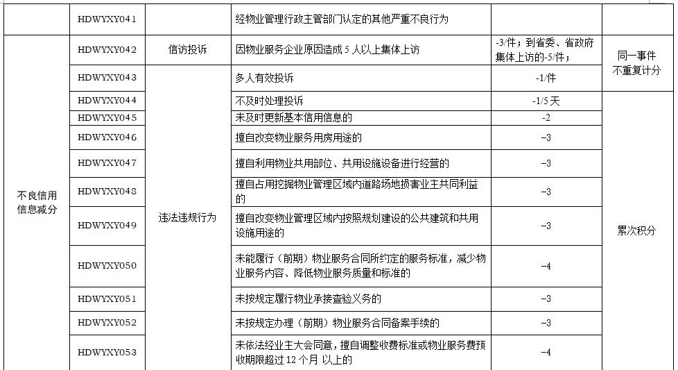 物业管理整改通知_关于印发《邯郸市物业服务企业信用综合评价管理办法(试行 ...